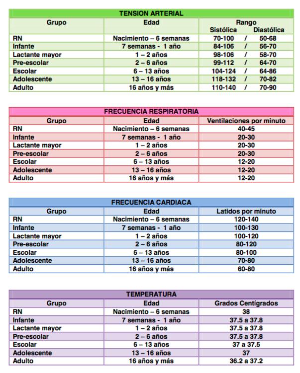 Tabla de signos vitales por edad respiracin 12 a 18 respiraciones por minuto pulso 60 a 100 latidos por minuto temperatura 978f a 991f 365c a 373cpromedio de 986f 37c urtaz Choice Image